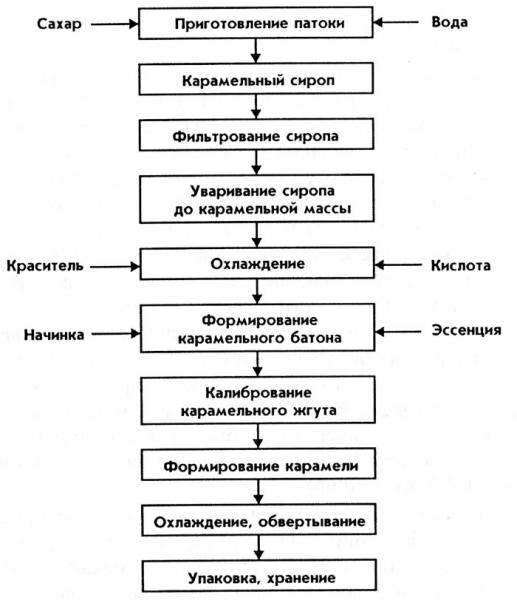 рецептура и технология производства карамели с сахарной помадой