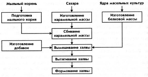 Инструкция по обработке яиц по санпину на пищеблоке и доу, средство ника