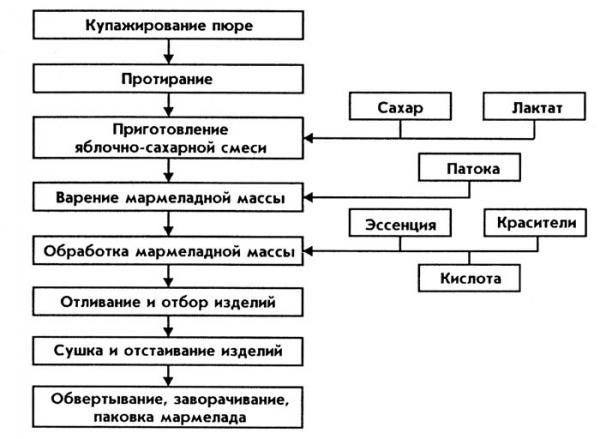 Производство мармелада технологическая схема
