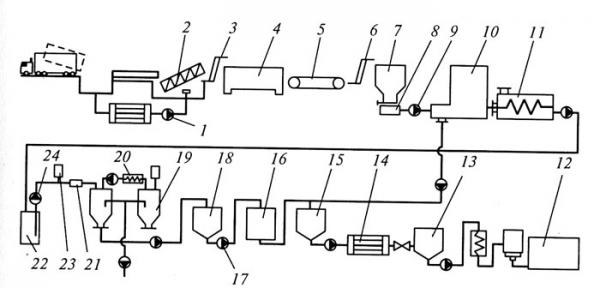 технологическая карта сок персиковый