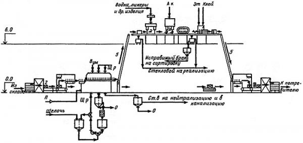 Как открыть цех по изготовлению бутилированной воды